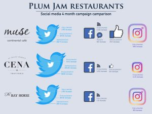 Plum Jam restaurants