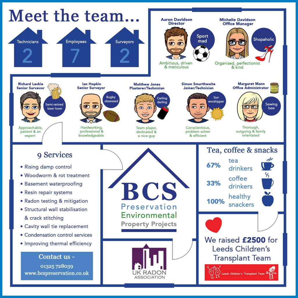 BCS Preservation company infographic
