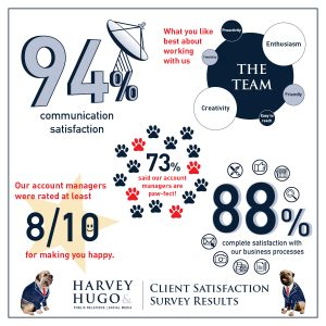Client Satisfaction Survey Stats APPROVED