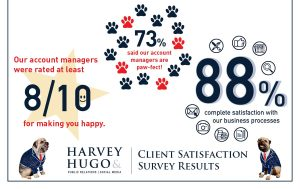Feedback and statistics from our Client Satisfaction Survey